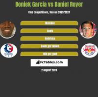 Boniek Garcia vs Daniel Royer h2h player stats