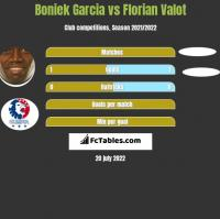 Boniek Garcia vs Florian Valot h2h player stats