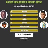 Bonke Innocent vs Hosam Aiesh h2h player stats