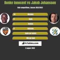 Bonke Innocent vs Jakob Johansson h2h player stats