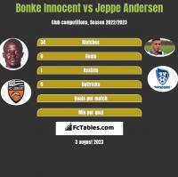 Bonke Innocent vs Jeppe Andersen h2h player stats