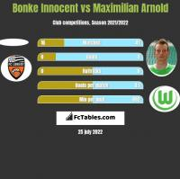Bonke Innocent vs Maximilian Arnold h2h player stats