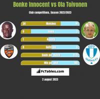 Bonke Innocent vs Ola Toivonen h2h player stats