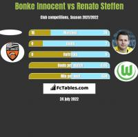 Bonke Innocent vs Renato Steffen h2h player stats