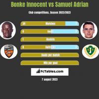 Bonke Innocent vs Samuel Adrian h2h player stats