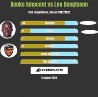 Bonke Innocent vs Leo Bengtsson h2h player stats