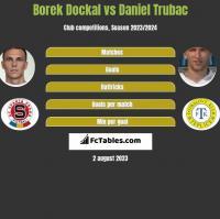 Borek Dockal vs Daniel Trubac h2h player stats