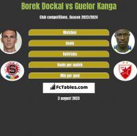 Borek Dockal vs Guelor Kanga h2h player stats