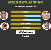 Borek Dockal vs Jan Moravec h2h player stats
