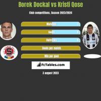 Borek Dockal vs Kristi Qose h2h player stats