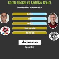 Borek Dockal vs Ladislav Krejci h2h player stats