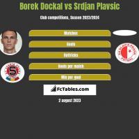 Borek Dockal vs Srdjan Plavsic h2h player stats