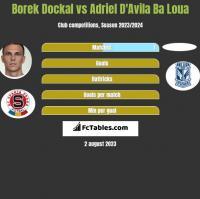 Borek Dockal vs Adriel D'Avila Ba Loua h2h player stats