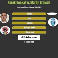 Borek Dockal vs Martin Graiciar h2h player stats