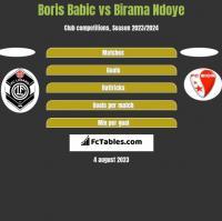 Boris Babic vs Birama Ndoye h2h player stats