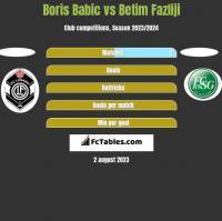 Boris Babic vs Betim Fazliji h2h player stats