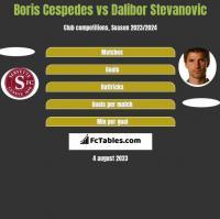 Boris Cespedes vs Dalibor Stevanović h2h player stats