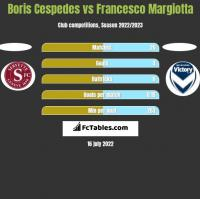 Boris Cespedes vs Francesco Margiotta h2h player stats