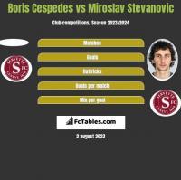 Boris Cespedes vs Miroslav Stevanovic h2h player stats