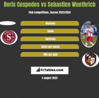 Boris Cespedes vs Sebastien Wuethrich h2h player stats