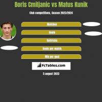 Boris Cmiljanic vs Matus Kunik h2h player stats
