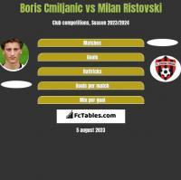 Boris Cmiljanic vs Milan Ristovski h2h player stats