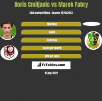 Boris Cmiljanic vs Marek Fabry h2h player stats