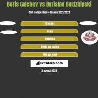 Boris Galchev vs Borislav Baldzhiyski h2h player stats