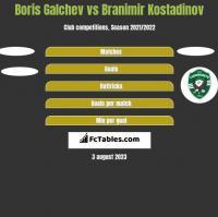 Boris Galchev vs Branimir Kostadinov h2h player stats