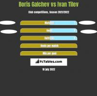 Boris Galchev vs Ivan Tilev h2h player stats