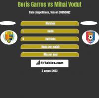 Boris Garros vs Mihai Vodut h2h player stats