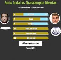 Boris Godal vs Charalampos Mavrias h2h player stats
