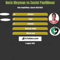 Boris Kleyman vs Costel Pantilimon h2h player stats