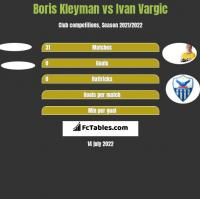 Boris Kleyman vs Ivan Vargic h2h player stats