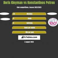 Boris Kleyman vs Konstantinos Petrou h2h player stats