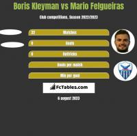 Boris Kleyman vs Mario Felgueiras h2h player stats