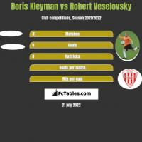 Boris Kleyman vs Robert Veselovsky h2h player stats