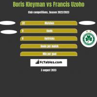 Boris Kleyman vs Francis Uzoho h2h player stats