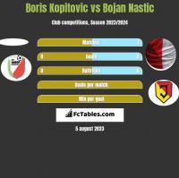 Boris Kopitovic vs Bojan Nastic h2h player stats
