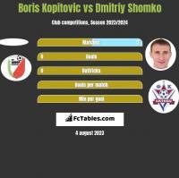 Boris Kopitovic vs Dmitriy Shomko h2h player stats