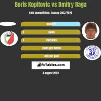 Boris Kopitovic vs Dmitry Baga h2h player stats