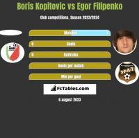 Boris Kopitovic vs Egor Filipenko h2h player stats