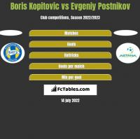 Boris Kopitovic vs Evgeniy Postnikov h2h player stats