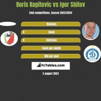 Boris Kopitovic vs Igor Shitov h2h player stats