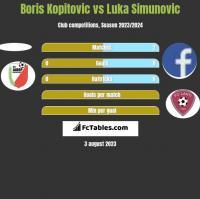 Boris Kopitovic vs Luka Simunovic h2h player stats
