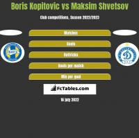 Boris Kopitovic vs Maksim Shvetsov h2h player stats
