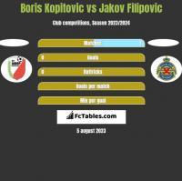 Boris Kopitovic vs Jakov Filipovic h2h player stats