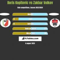 Boris Kopitovic vs Zakhar Volkov h2h player stats