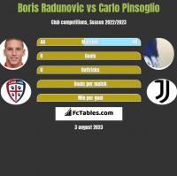 Boris Radunovic vs Carlo Pinsoglio h2h player stats
