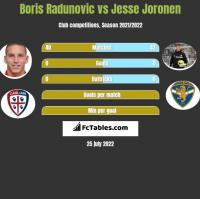 Boris Radunovic vs Jesse Joronen h2h player stats